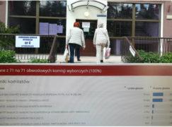 W Pabianicach wygrała Koalicja Europejska. W Gminie Dłutów PiS z ponad 25% przewagą nad KE [WYNIKI]