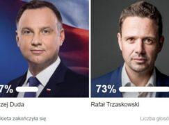 Większość uczestników sondy poparła Trzaskowskiego